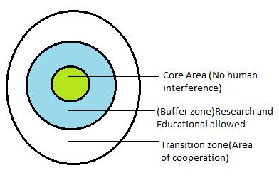 Biosphere reserve diagram.png