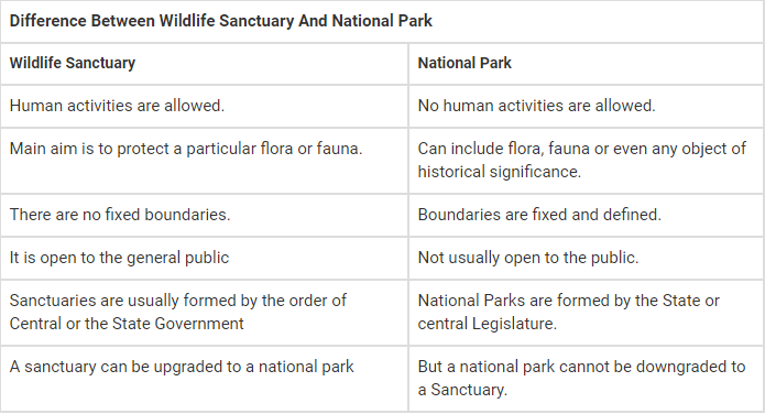 Difference-in-national-park-and-wildlife-santury table