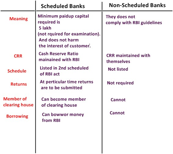 Scheduled and non scheduled banks