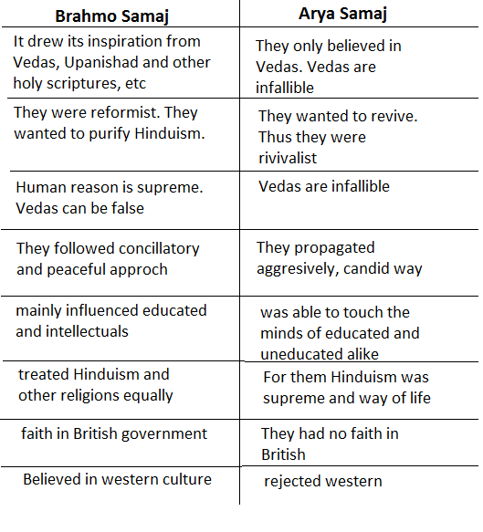 difference in brahmo and arya samaj